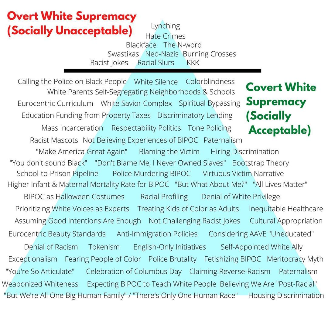 Overt and Covert White Supremacy
